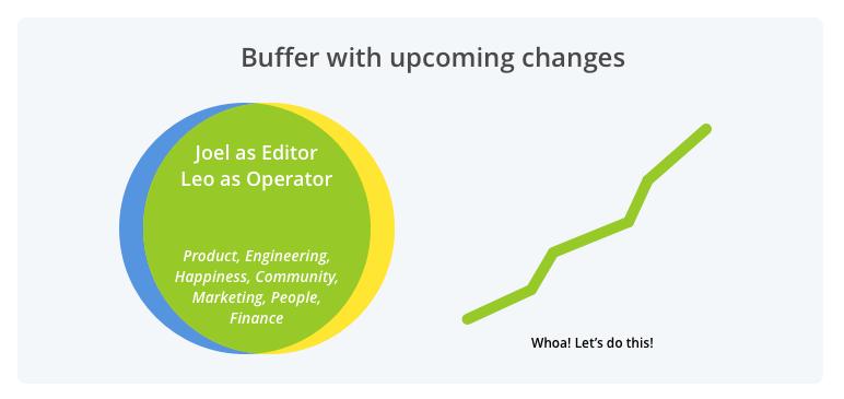 future Buffer