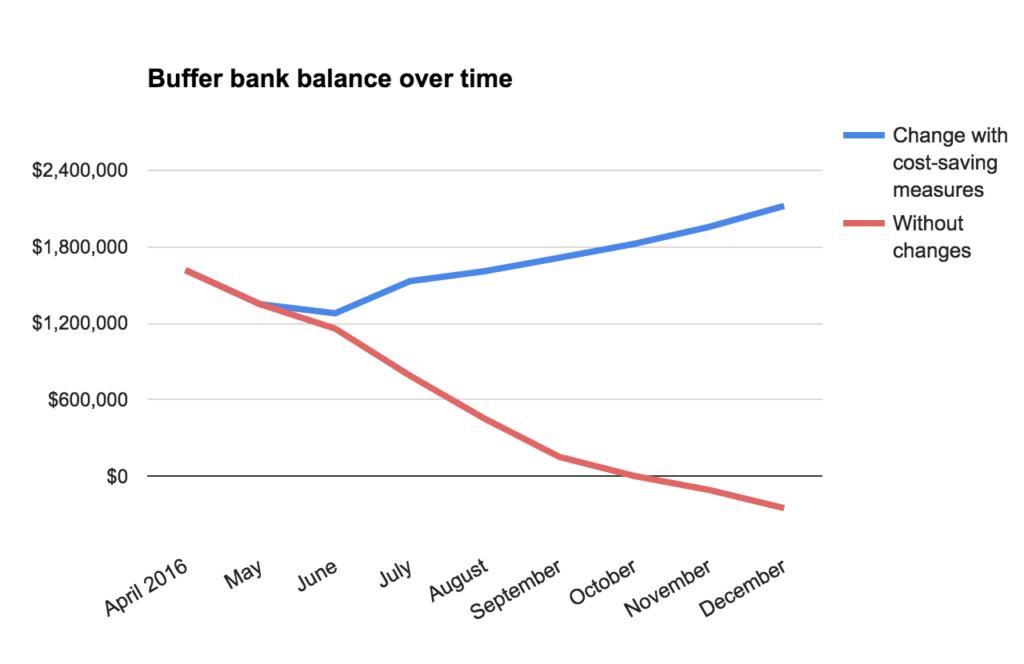 bank balance over time