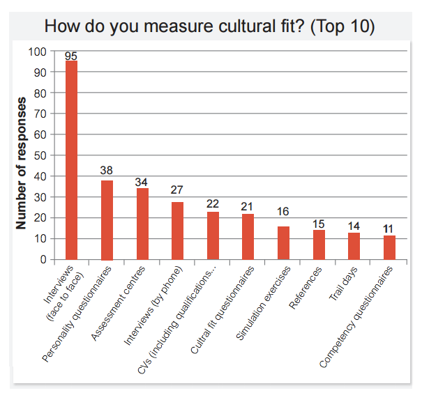 measure culture fit