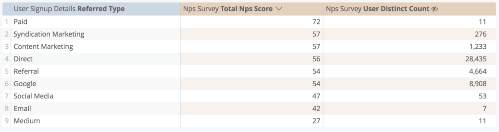NPS by referral source