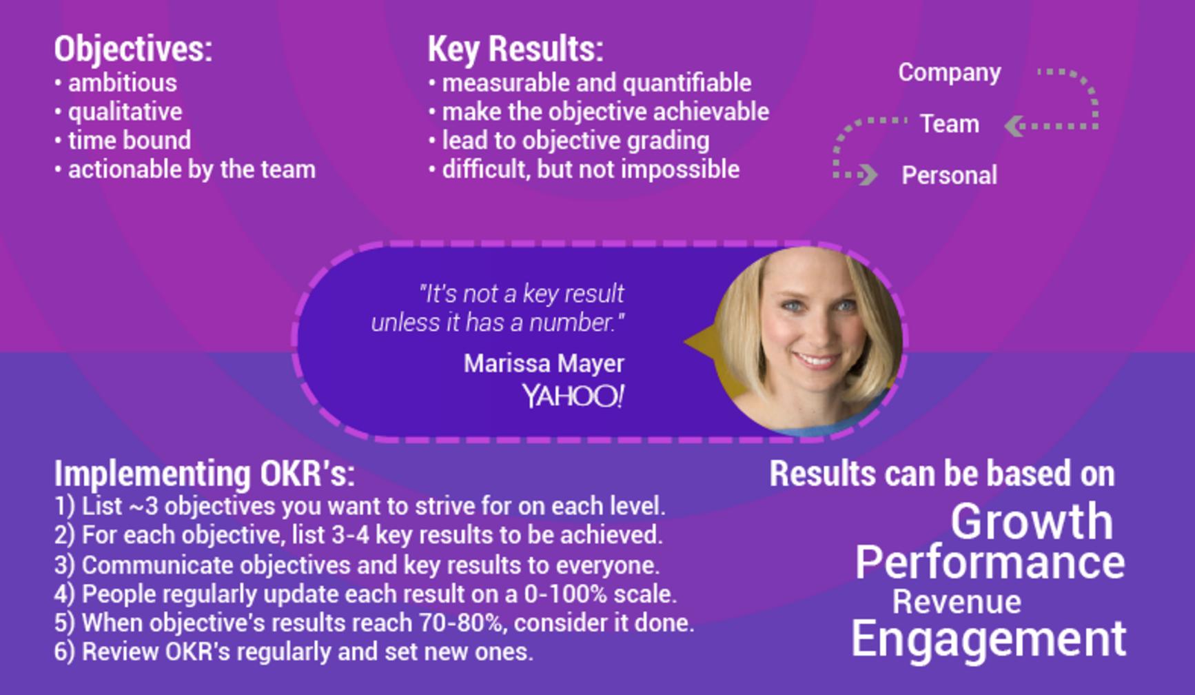 OKRs basics