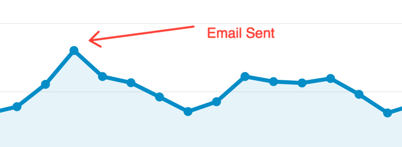 email boost traffic
