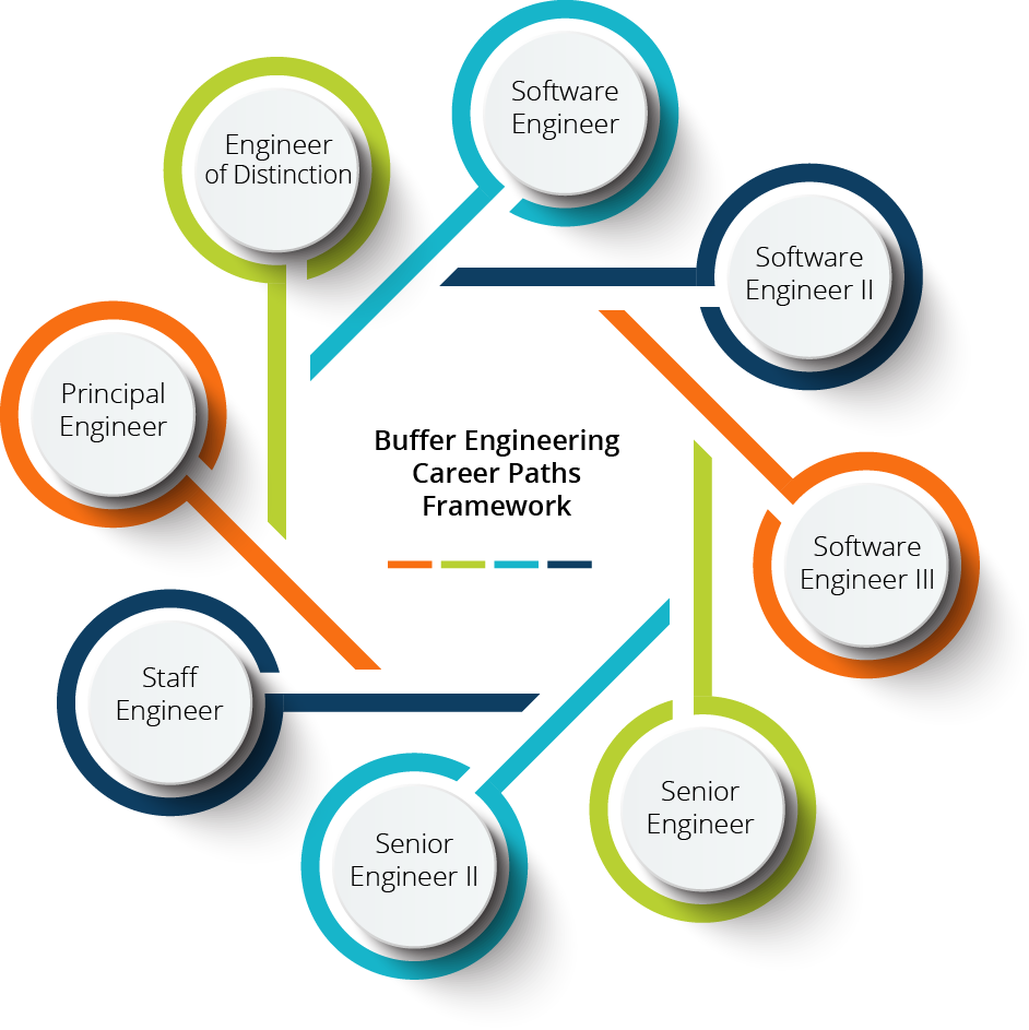 career-framework