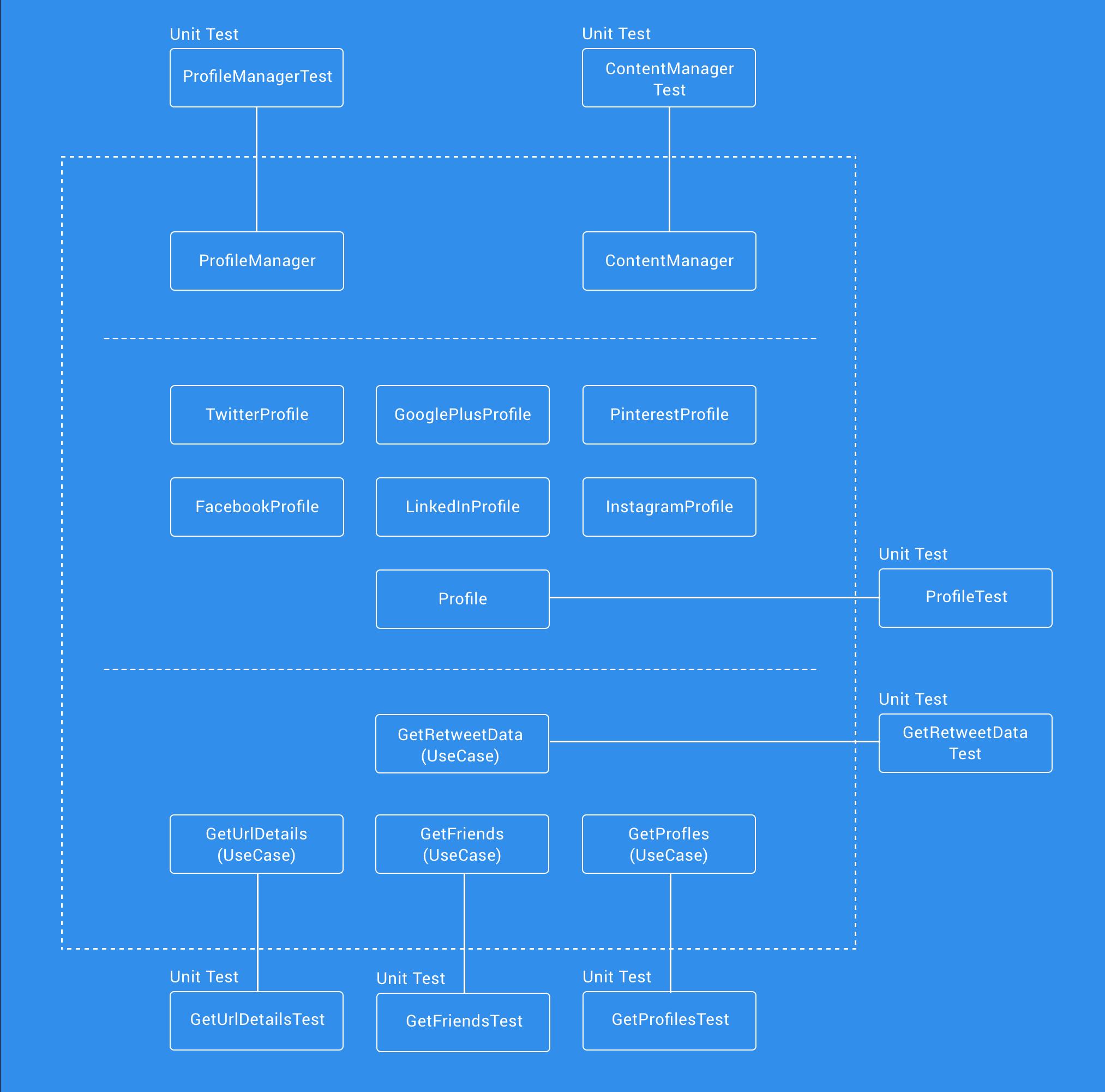 domain_test