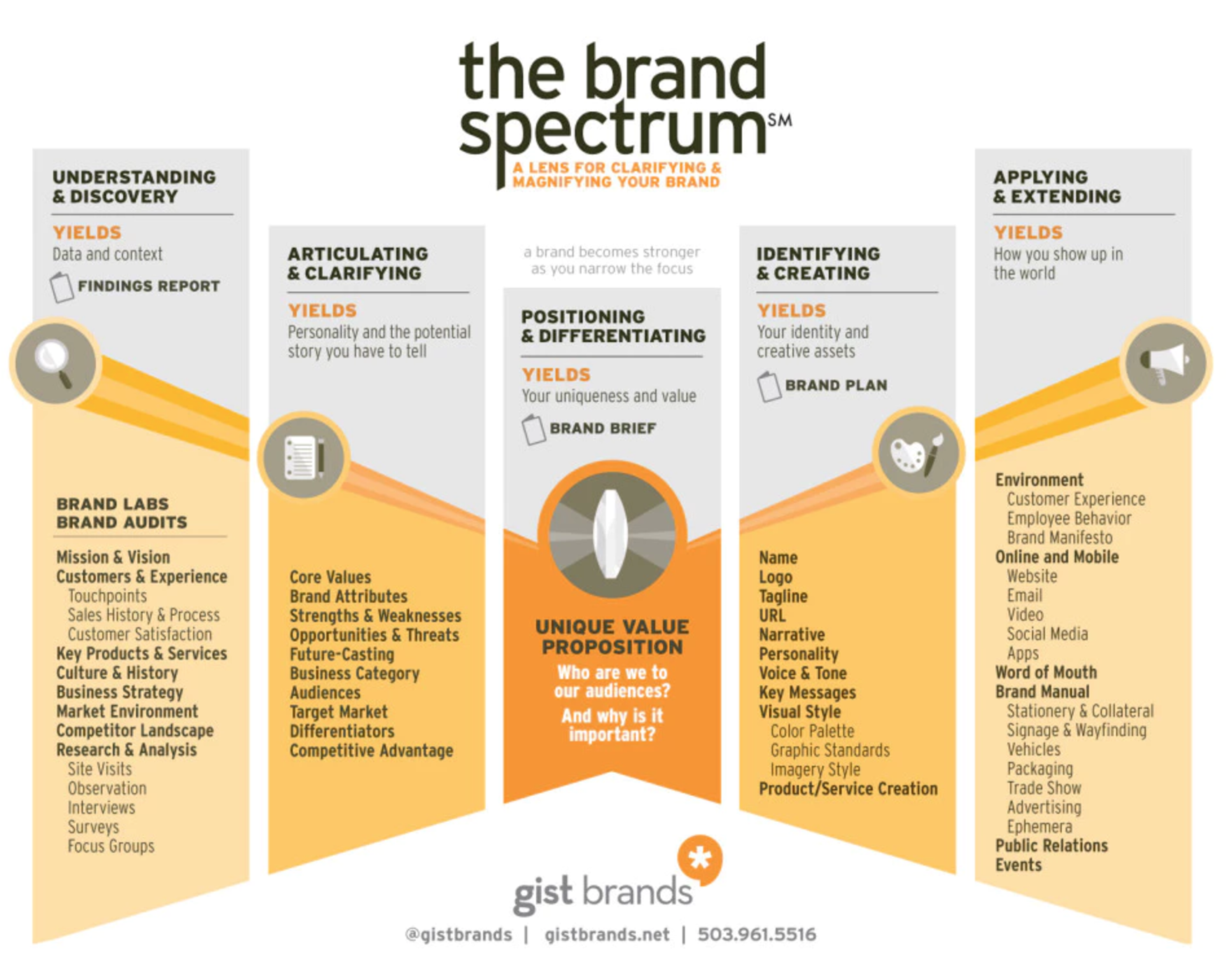 the-brand-spectrum-by-gist