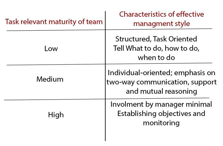 TRM - Task Relevant Maturity