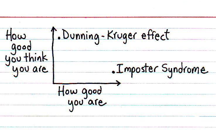 ImposterDyndrome