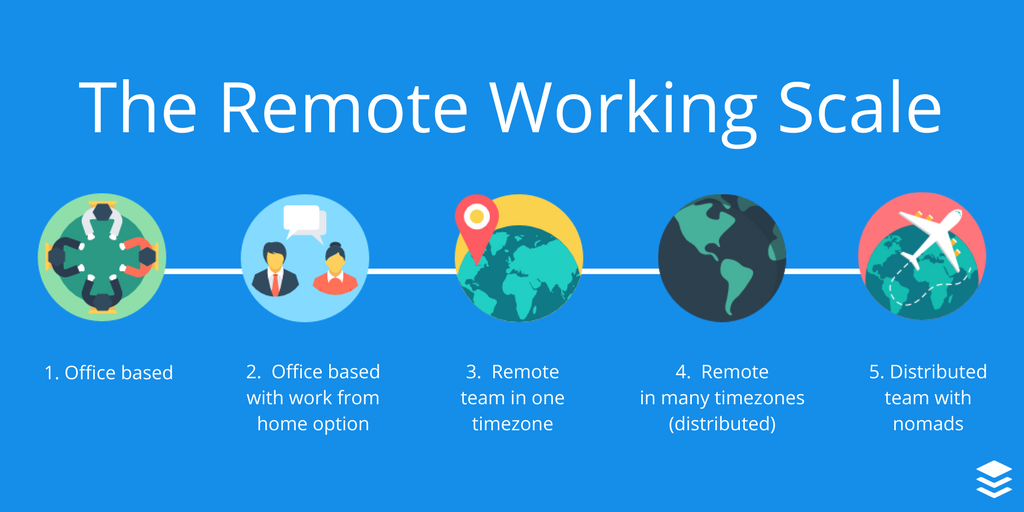 Scale of remote working (2)