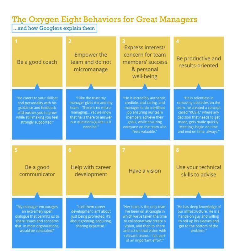 8 behaviors of great managers