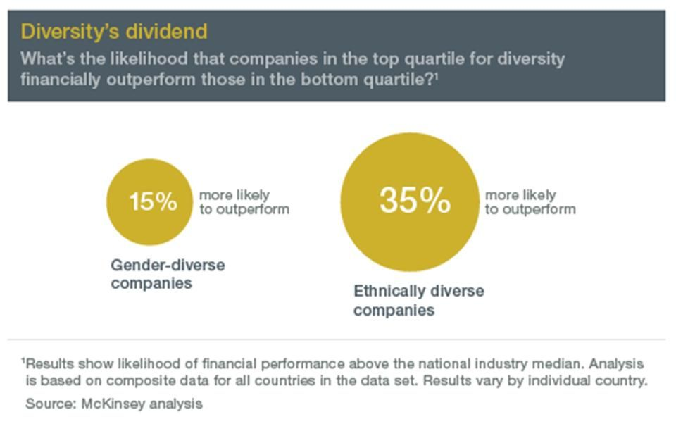 Why focusing on diversity and inclusion makes good business sense