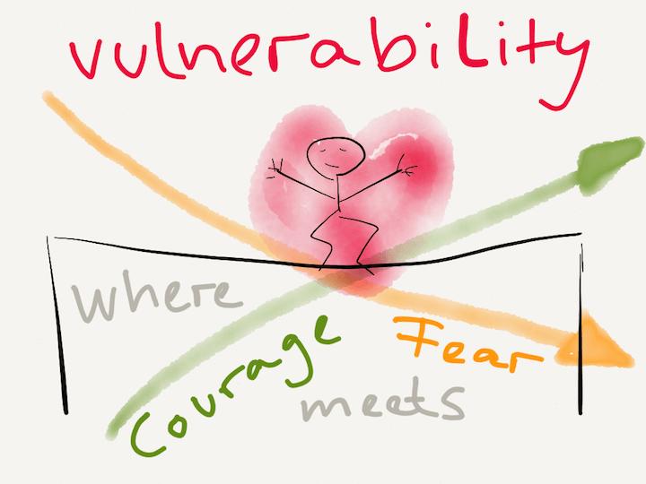 vulnerability trust remote team buffer
