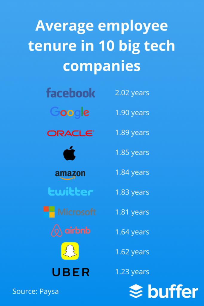 average employee tenure in 10 big tech companies buffer