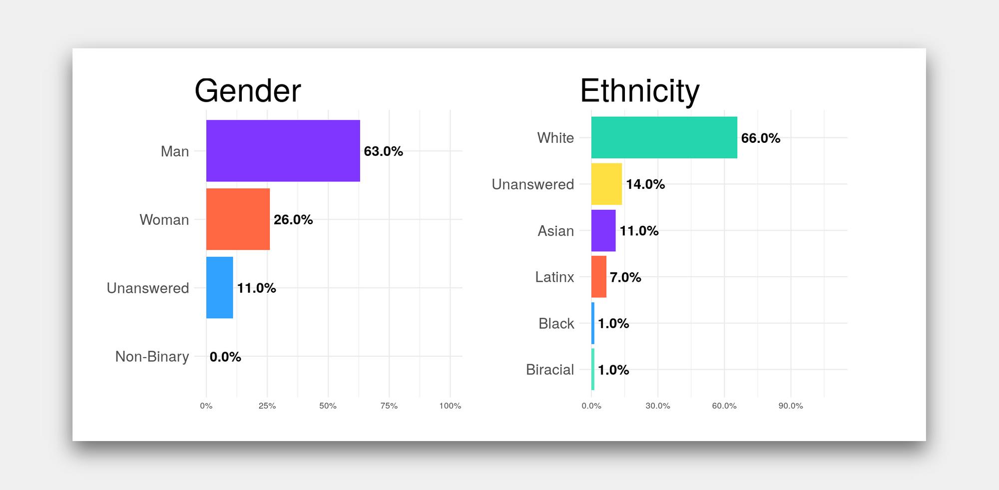 Buffer diversity stats