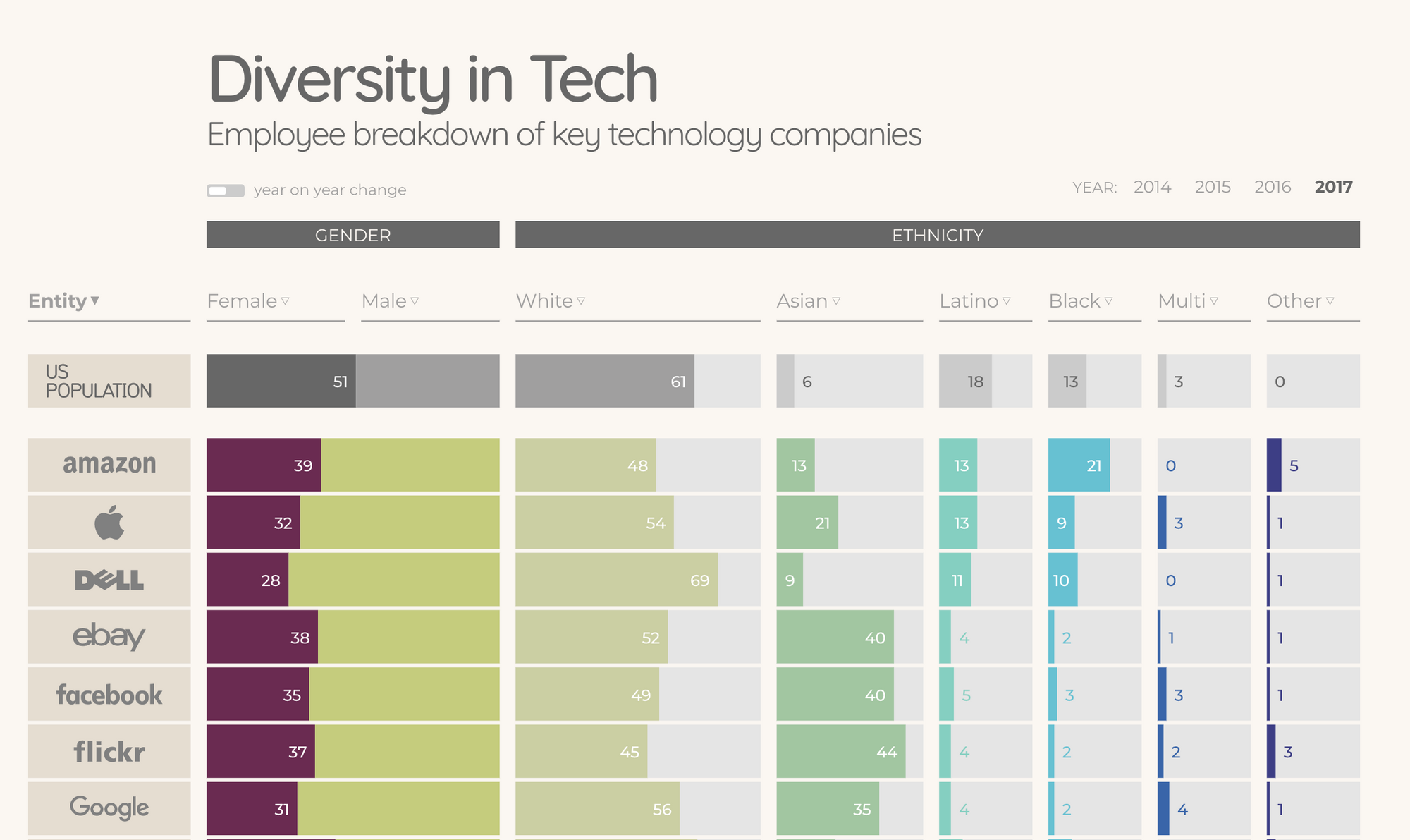 diversity in tech, stats and trends