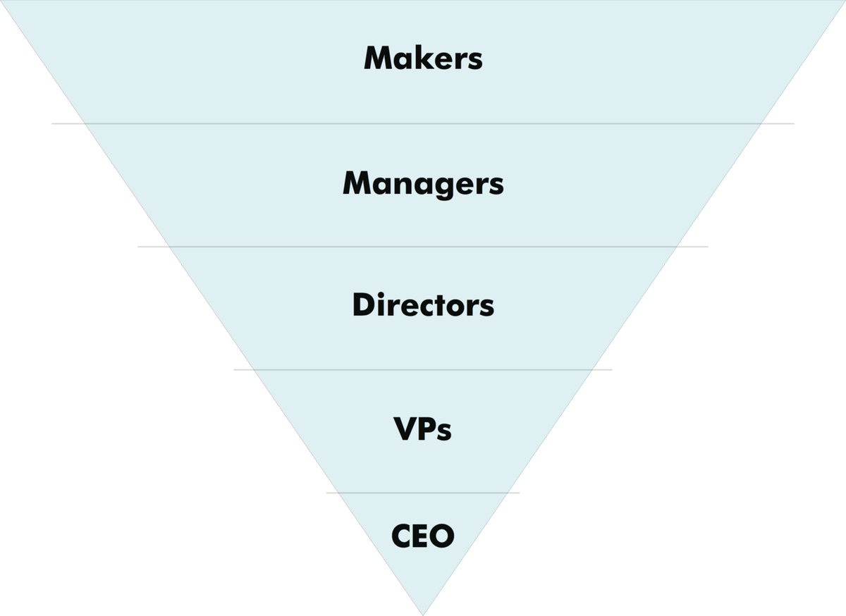 Management pyramid