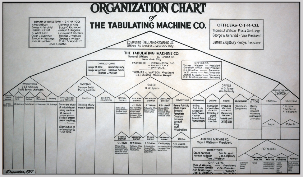 very first org chart picture