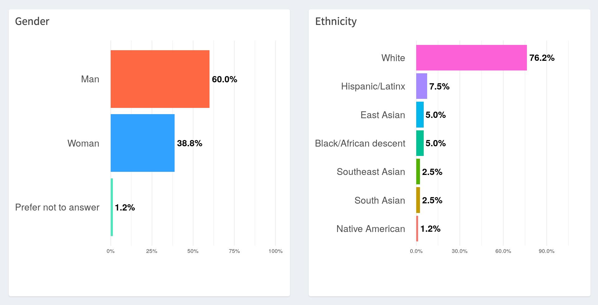 Buffer diversity snapshot - dec 2018