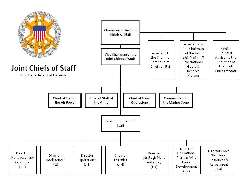 US dept of defense org chart