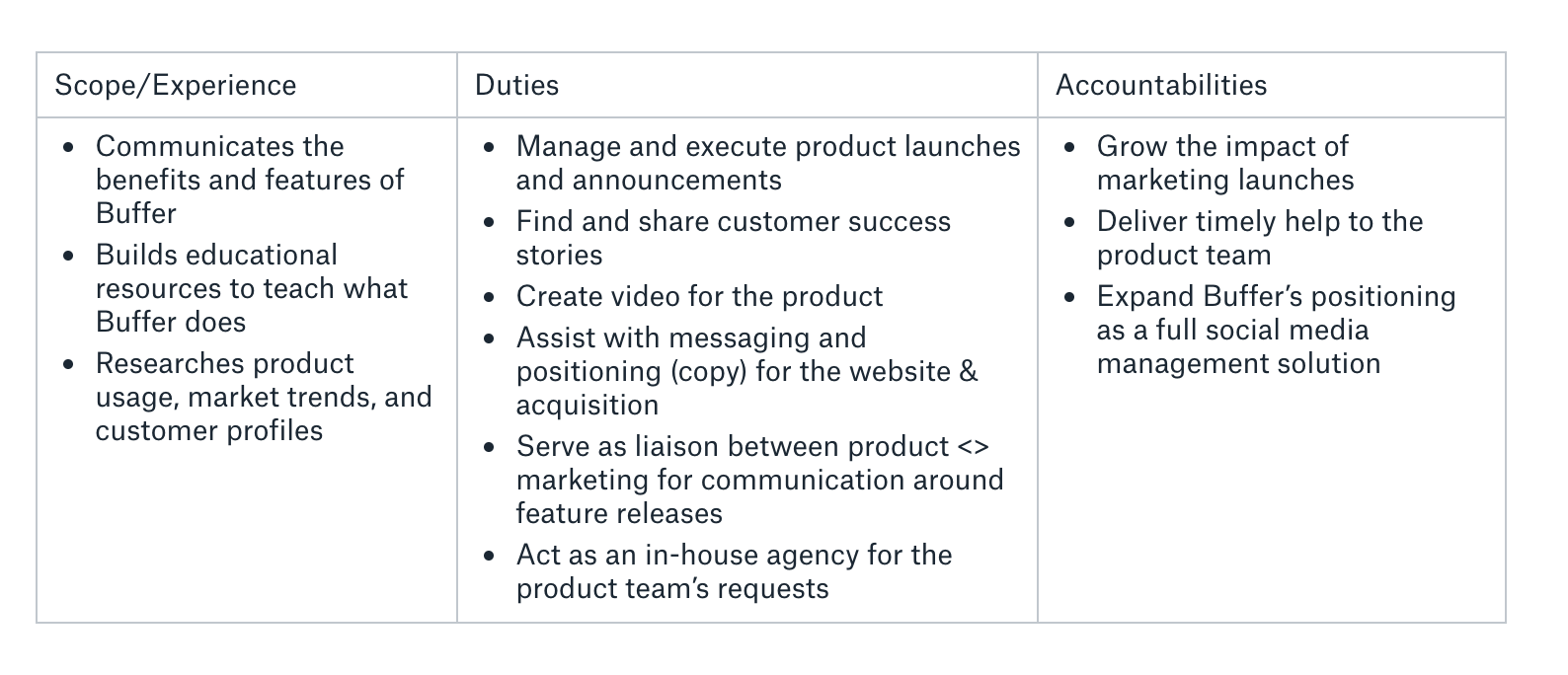 Product marketing job description