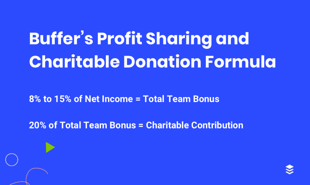 Buffer's Profit Sharing and Charitable Donation Formula: 8% to 15% of net income = Total Team Bonus; 20% of Total Team Bonus = Charitable Contribution