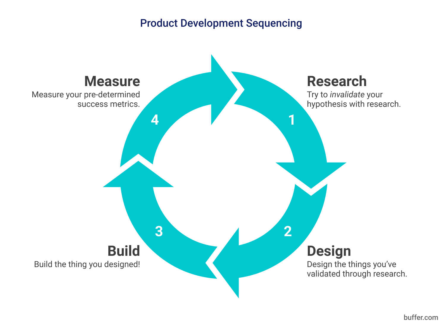 Product Development Sequencing